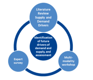 Figure: Identification and assessment of future drivers of supply and demand in Modus